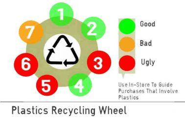 plasticswheel